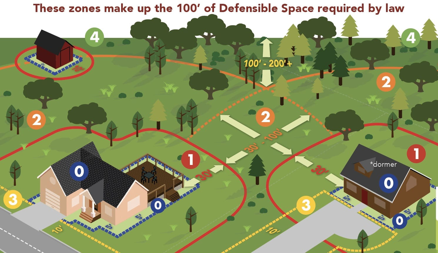 Defensible Space zones 2019